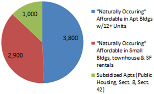 Pie chart showing the number of occurrences and in what types of housing that people could afford. 3,800 for apartment buildings with 12 or more units. 2,900 for small buildings, townhouses and other rentals. 1,000 for subsidized housing such as public housing, section 8 and section 42.