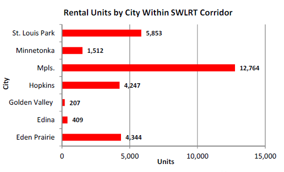 Bar chart of rental units by city within SWLRT corridor.