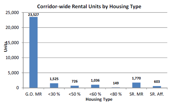 Bar chart of corridor-wide rental units by housing type