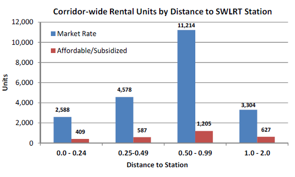 Bar chart of corridor-wide rental units by distance to SWLRT station.