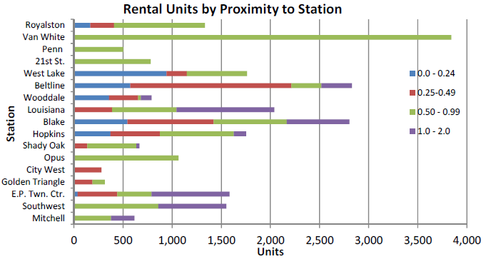 Bar chart of rental units by proximity to station.